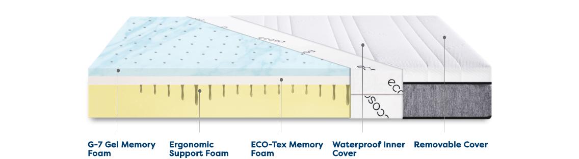 ecosa mattress materials